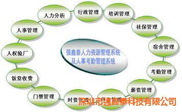 东莞长安考勤系统软件有详细的人事信息