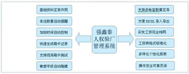 东莞长安智能考勤系统有详细的人事信息