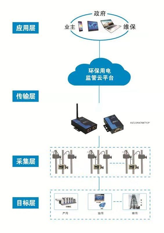 森林防火系统YH-GSM300-4G环保用电监管平台