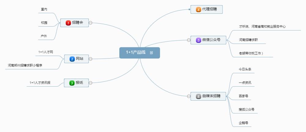 郑州招聘会|1+1人才资讯(在线咨询)|管城区招聘