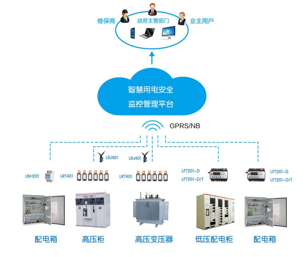 西宁市智慧用电,力安科技,智慧用电的原理是什么?