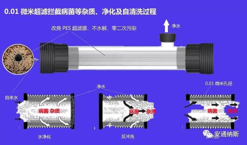 广西安通纳斯UFL-410超滤机配件生产批发