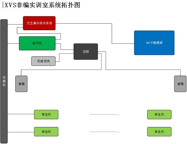 学校常用非编系统(图)、融媒体非编系统、通辽市非编