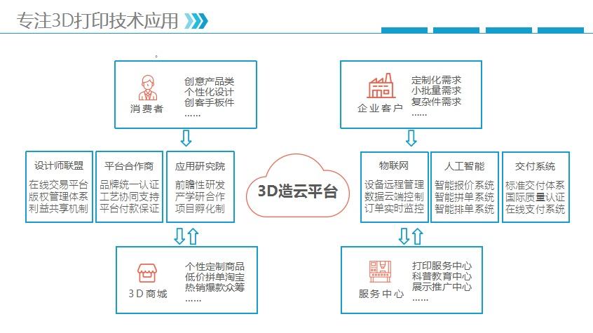 什么工艺礼品好卖、3D打印(在线咨询)、广州礼品