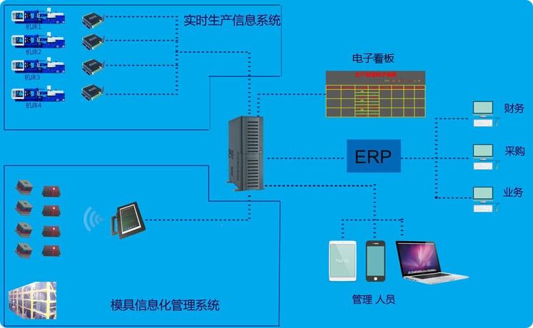 模具管理系统快速查找履历管理快速调机