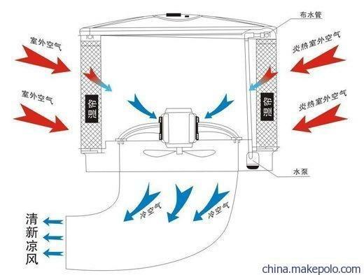 降温冷气机、迅为温控(在线咨询)、桂林市冷气机