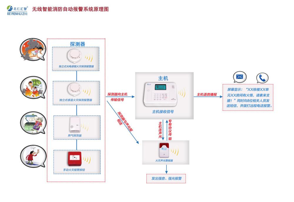 办公楼火灾报警系统、宜昌市火灾报警系统、北仁汇智无线消防