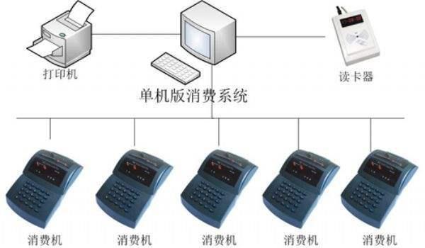 食堂订餐系统、新兴县食堂、饭堂打卡机(查看)