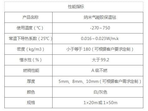 武威市纳米保温毡、纳米二氧化硅保温毡、纳米二氧化硅保温毡