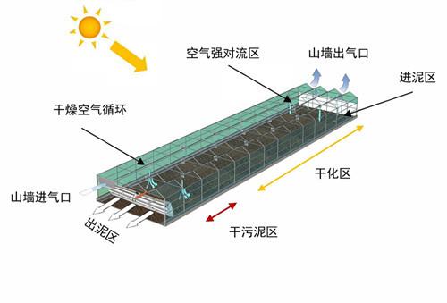 污泥脱水机作用、煜林枫(在线咨询)、宁河县污泥