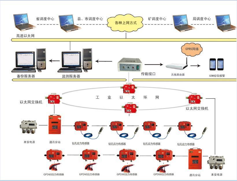 KJ515矿用顶板动态压力监测系统
