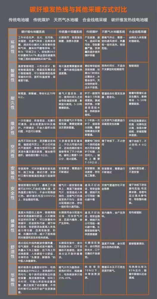 淮南市碳纤维电地暖用电量怎么样