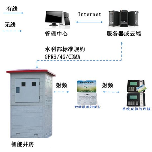 河北机井灌溉专用射频卡控制器