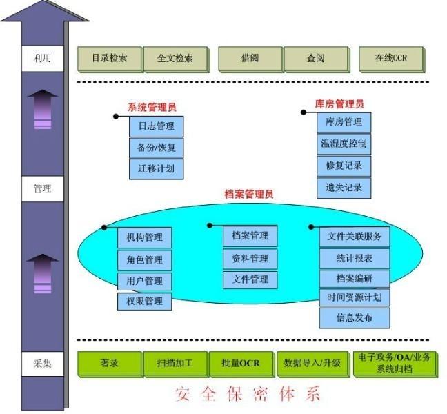北京科怡档案整理服务
