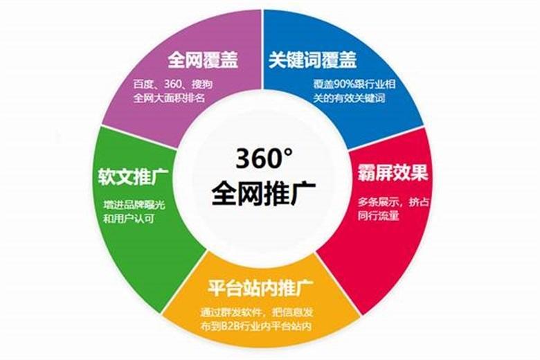 台州玉环互联网推广、助企科技公司、互联网推广公司