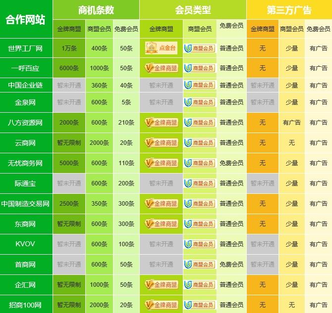 易站通的年费、助企科技平台(在线咨询)、台州天台易站通