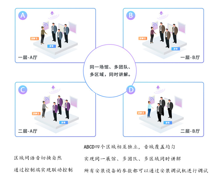 讲解系统、无线团队讲解系统、智能展厅导览器(商家)