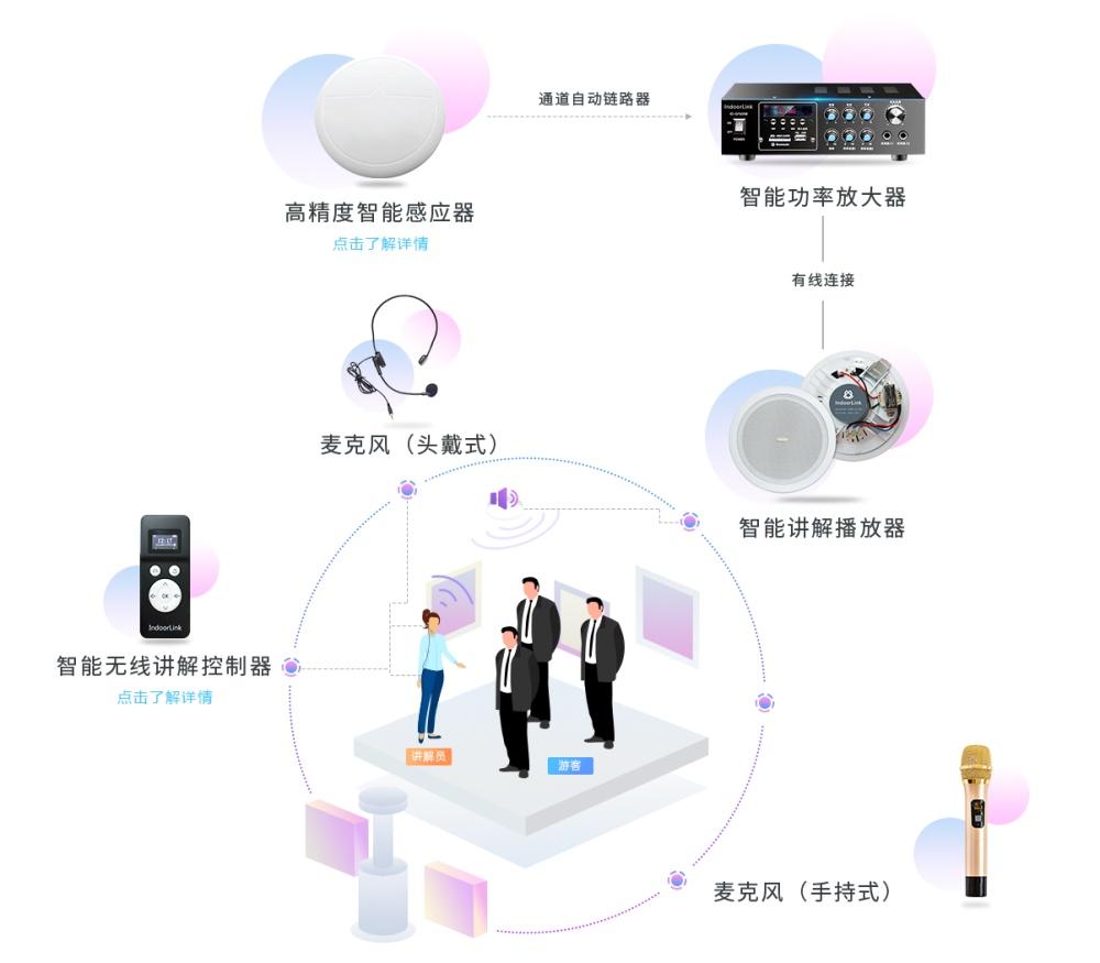 无线分区讲解、深层互联分区讲解、团队分区讲解系统