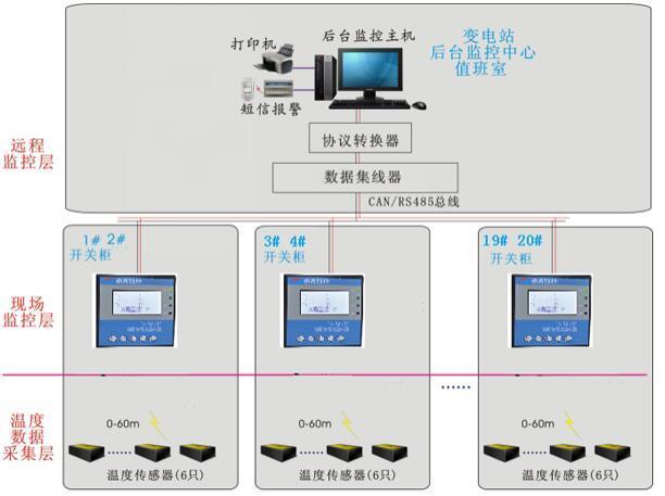 泰恩科技矿厂电力无线测温实时在线监测