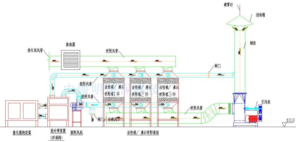 喷漆废气处理设备、芜湖废气处理、锐驰朗环保工程有限公司(查
