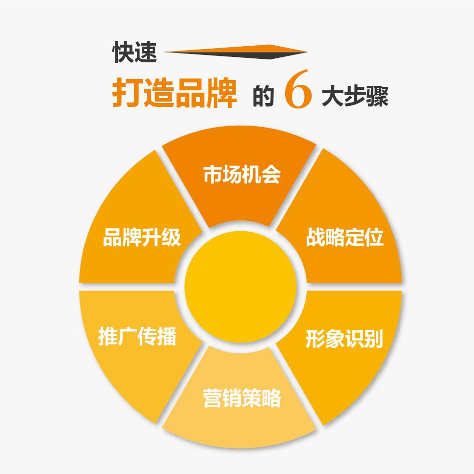 品牌策劃、桂林策劃、領略