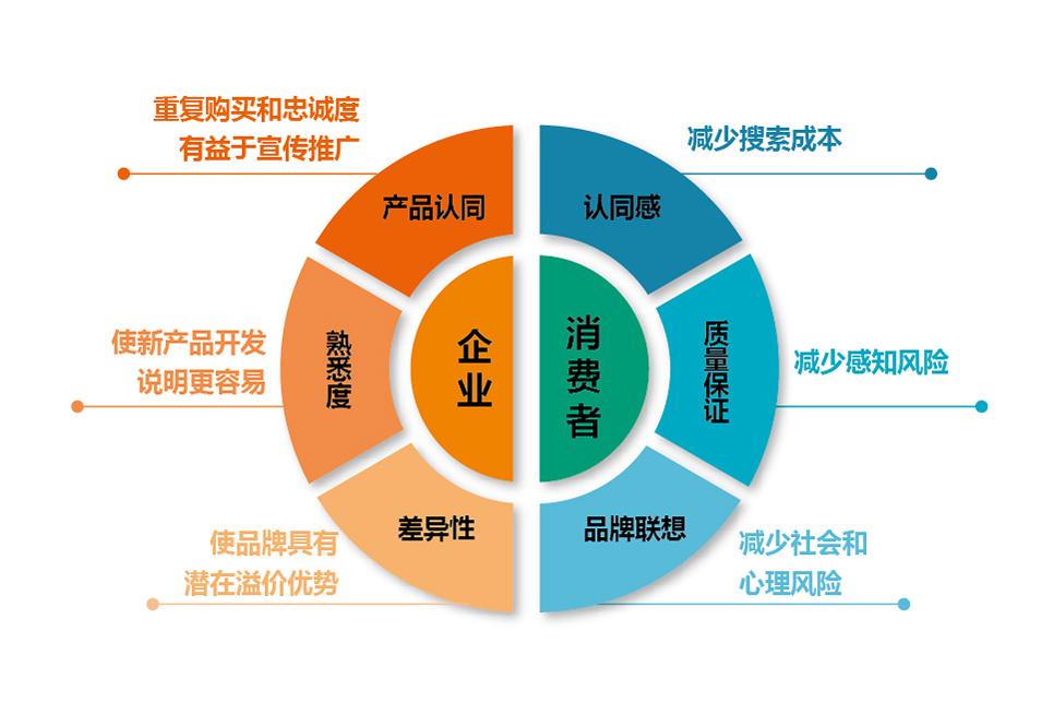 南宁品牌设计公司、品牌设计公司策划、领略品牌营销(优质商家)