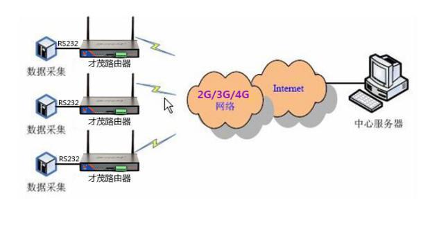 才茂GPRS路由器在环境监测数据传输的应用方案