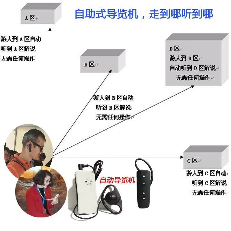 抚州分区讲解、北京智能导览、北京分区讲解系统