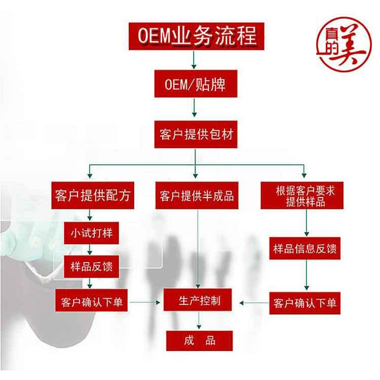 广州中药祛斑霜_广州真的美化妆品工厂批发化妆品oem代加工