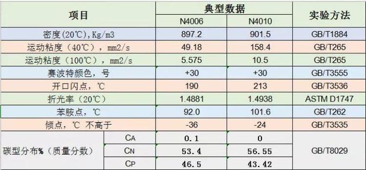 基础油白油高分子材料(图)、中海油基础油白油、合肥基础油白油